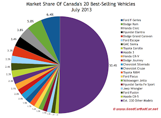 Canada July 2013 best selling autos market share chart
