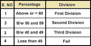 Division Tabel