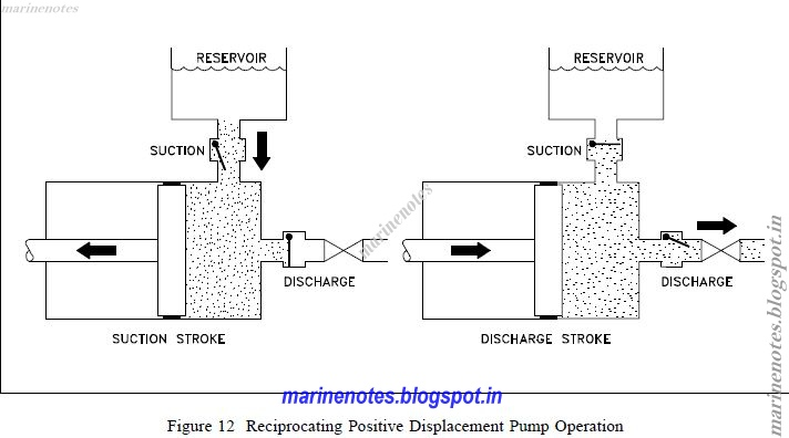 A positive displacement pump principle of operation marine notes during the suction stroke the piston moves to the left causing the check valve in the suction line between the reservoir and the pump cylinder to open and ccuart Choice Image
