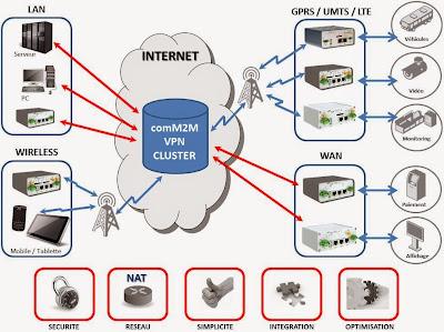 http://www.comm2m.fr/vpn-cluster