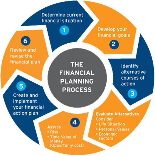 Financial Planning: Moneywise India