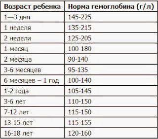 Гемоглобин 175 у беременных 746