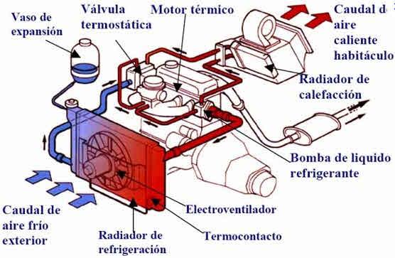 Gu 237 A Mec 225 Nica Problemas Con La Temperatura De Motor