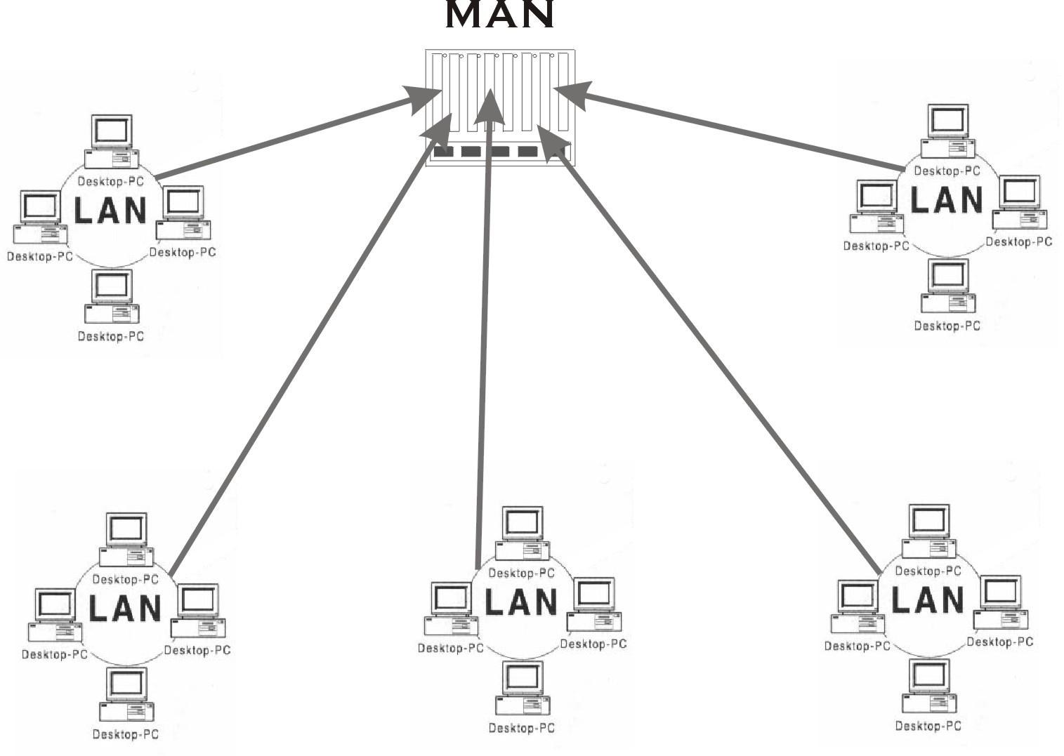 MAN  Metropolitan Area Network Metropolitan Area Network