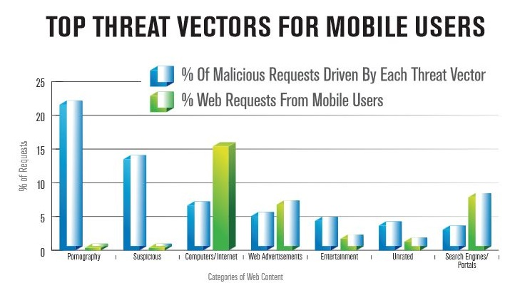 Risks In Using Smartphones And Data Privacy
