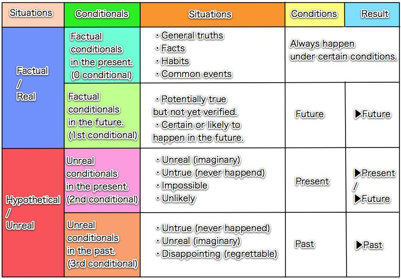 English conditional sentences