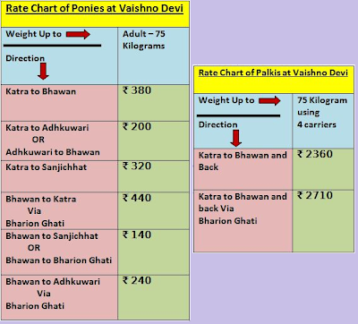Rates of ponies and palki at Vaishno Devi