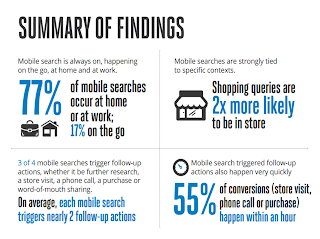77% of mobile searches take place at home or at work