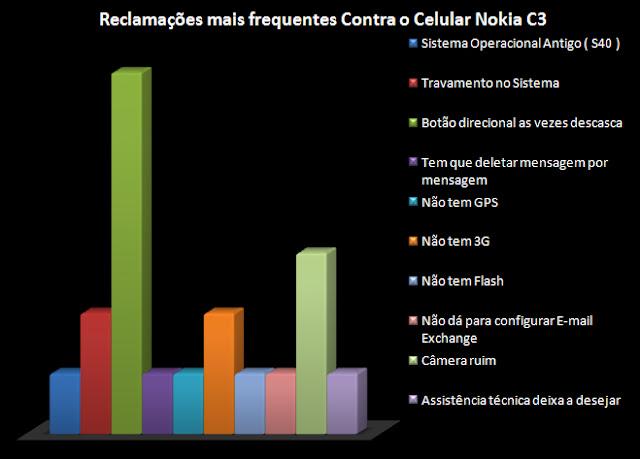 Celular C3 Nokia é Ruim