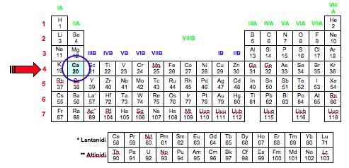 Prof andrea mazzavillani metodo veloce per scrivere la - Tavola periodica degli elementi con configurazione elettronica ...