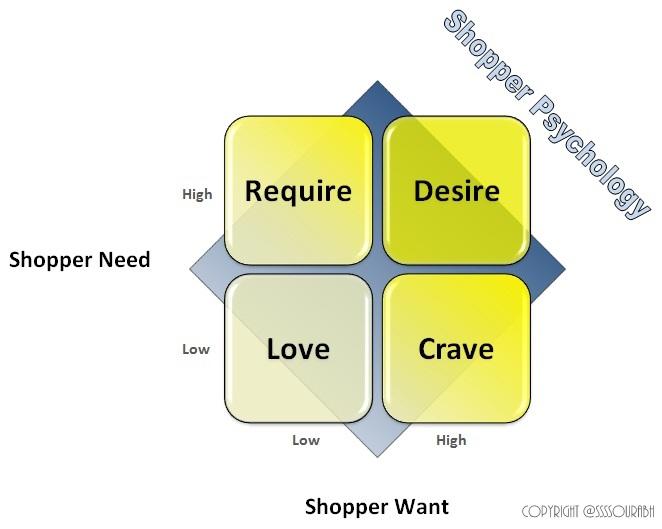 levels of love psychology