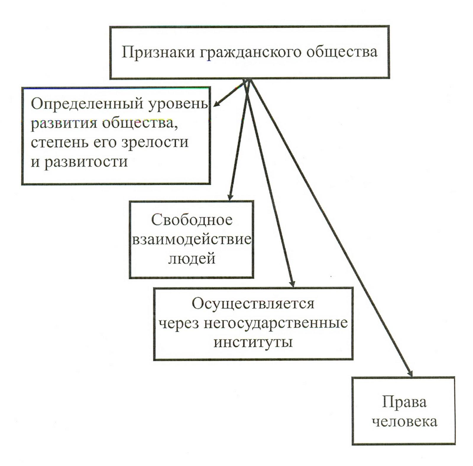 Мои рефераты Государство и гражданин Рисунок 2 Признаки гражданского общества