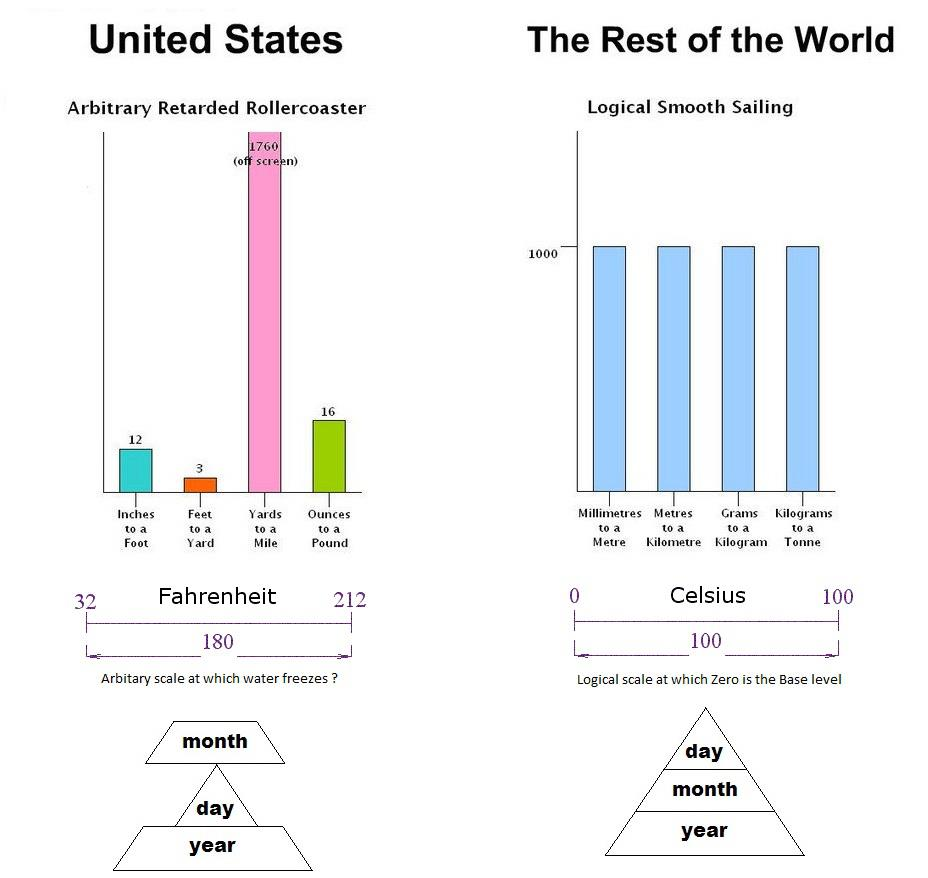 standard english vs the world The world english bible (web)  bible, it has serious problems i am going to share with you some of my observations about the american standard version of the bible.