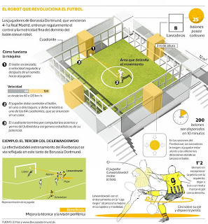 Footbonaut innovación deportiva