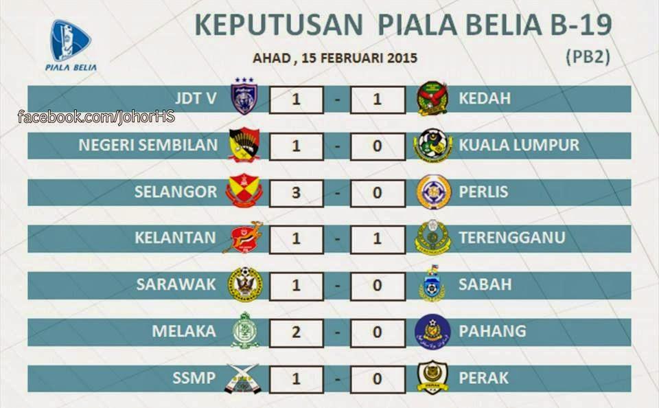 Keputusan Perlawanan Piala Belia B-19 Malaysia 2015