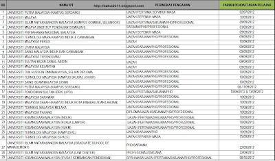 Tarikh Kemasukan pembiayaan PTPTN sesi 2012/2013