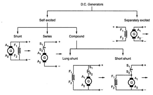 types of d c  generator