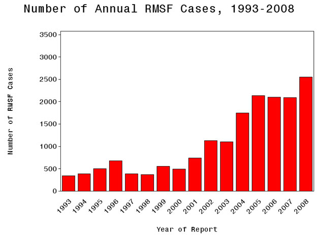 Given The Similar Incidence Trends With Other Tick Borne Infections Such As Lyme Disease We May Do Well To Consider That More Encounters Between Humans