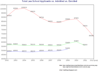 LSAT Blog Law School Applicants vs. Applicants Admitted vs. Applicants Enrolled