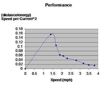 Distance per Energy Unit vs. Speed