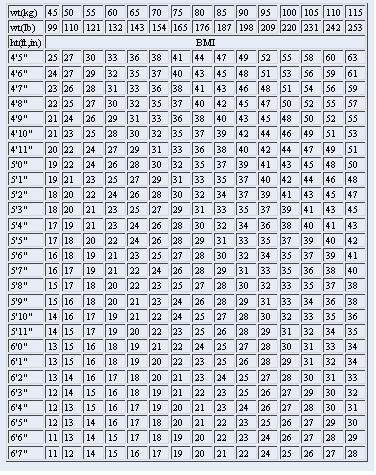 Bmi Index Chart Template