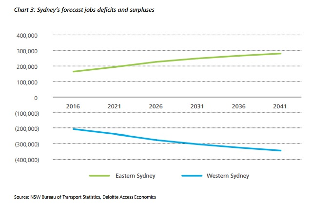 Sydney's forecast jobs deficit and surpluses