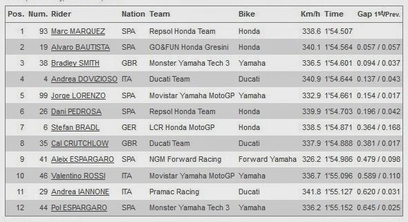 Hasil Kualifikasi Q2 MotoGP Qatar 2014