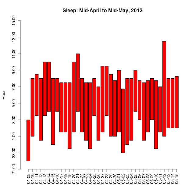 Sleep – Part I