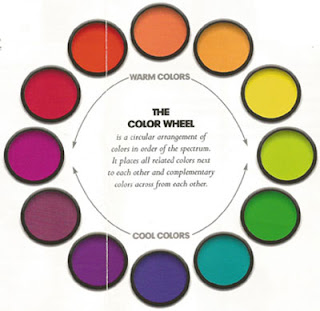 Paint Colors-The Color Wheel