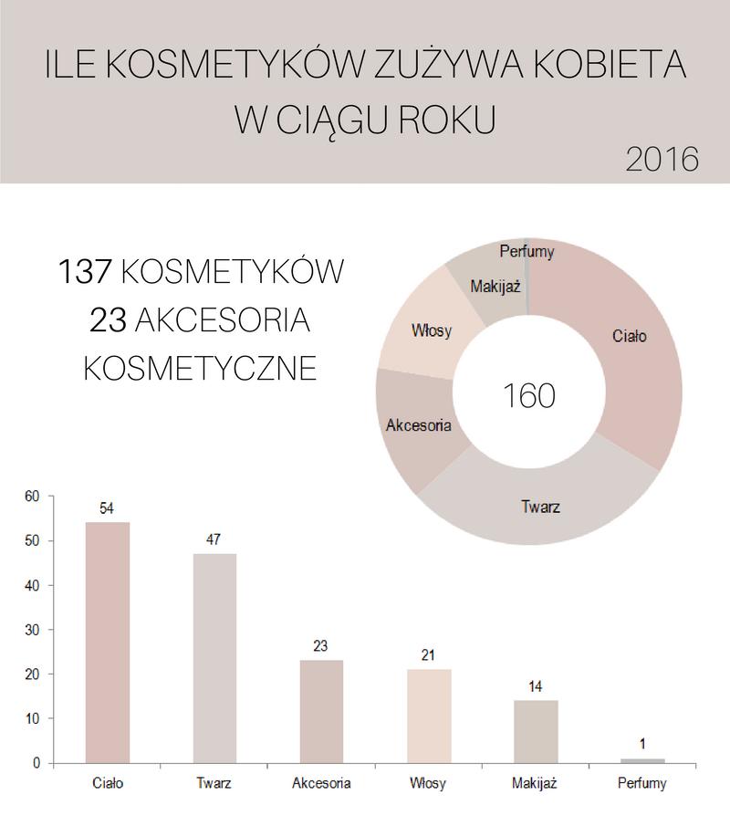 Ile kosmetyków zużywa kobieta w ciągu roku - edycja 2016