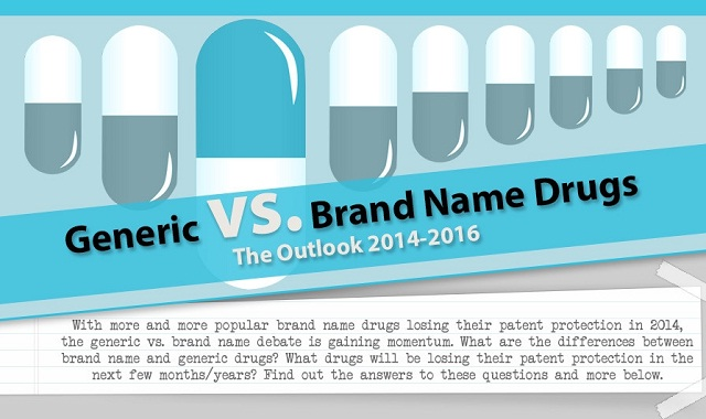 analysis of generic and branded drugs The code of ethics issued by themedical council of india in 2002 calls for physicians to prescribe drugs by their generic names only analysis at least 90% of the indian domestic pharmaceutical market branded vs generic drugs - alternate opinion.
