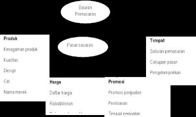 Empat Komponen P dalam Bauran Pemasaran