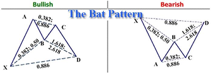 Forex harmonic patterns