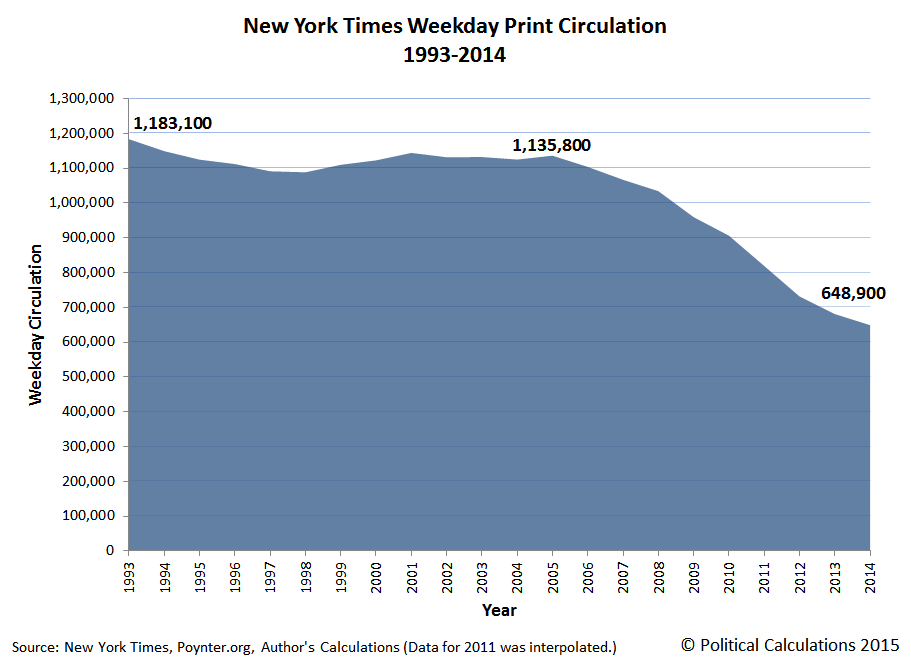 New York Times Weekday Print Circulation