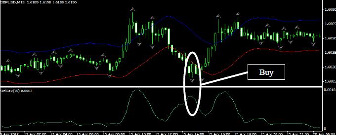 Best fractals trading system