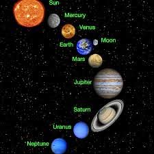 52.The Solar System. ~ Ideas in Action Digital Tab