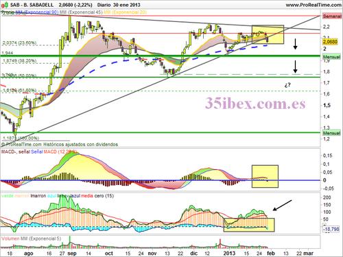 Los análisis de Caballero - Página 11 Banco+Sabadell+gr%C3%A1fico+diario