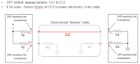 Source-to-sink connection using an E-marked USB Type-C cable