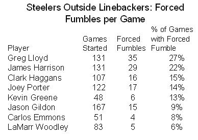 james-harrison-greg-lloyd-steelers-forced-fumbles
