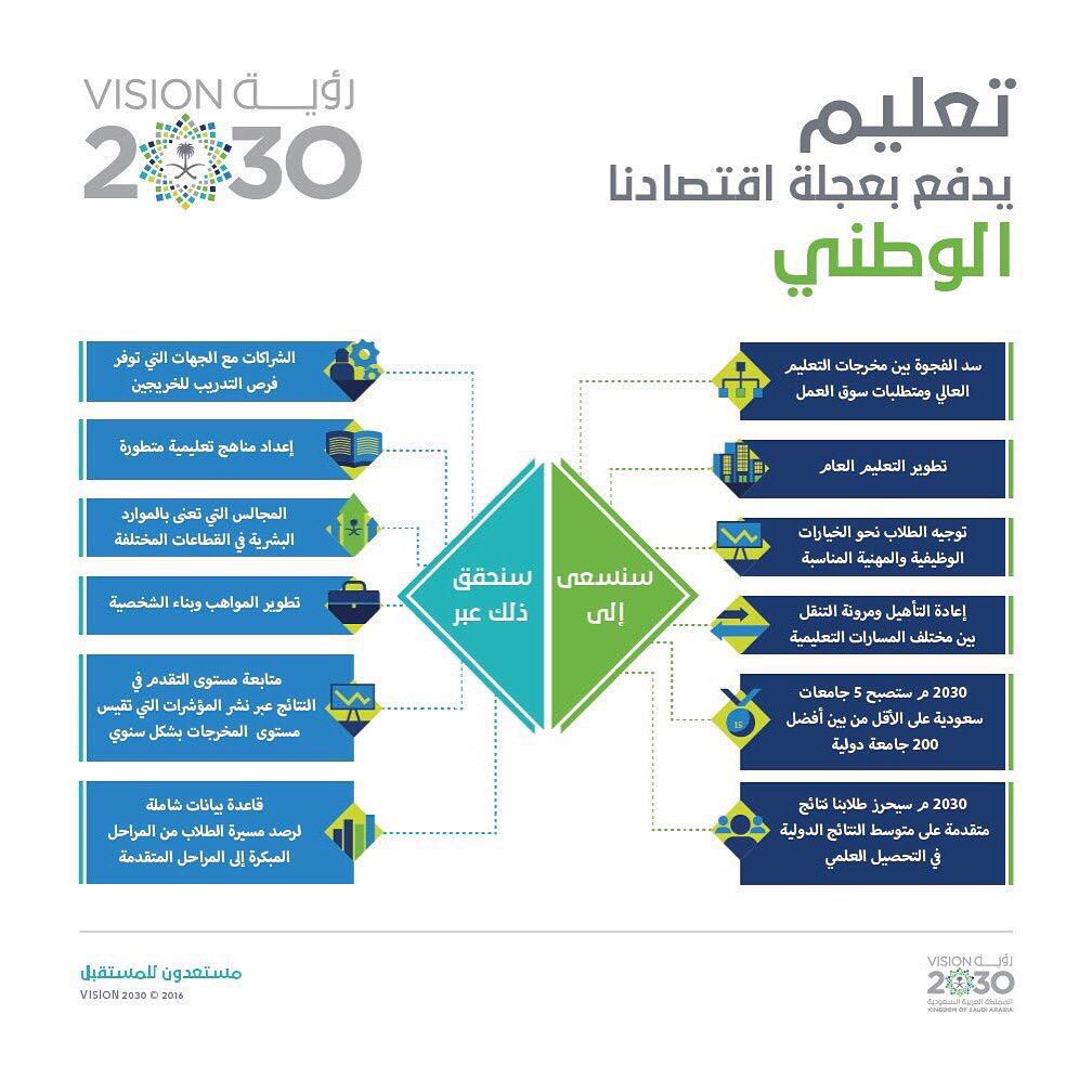 تعليم 2030