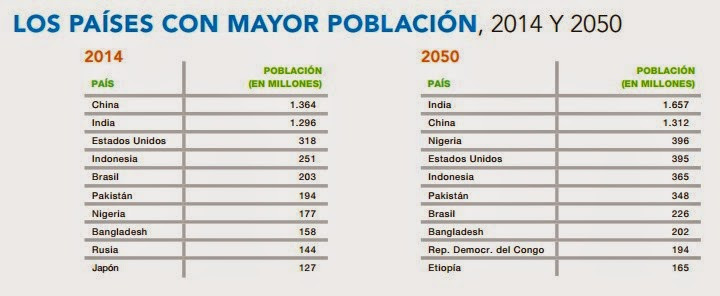www prb org pdf17 2017 world population pdf