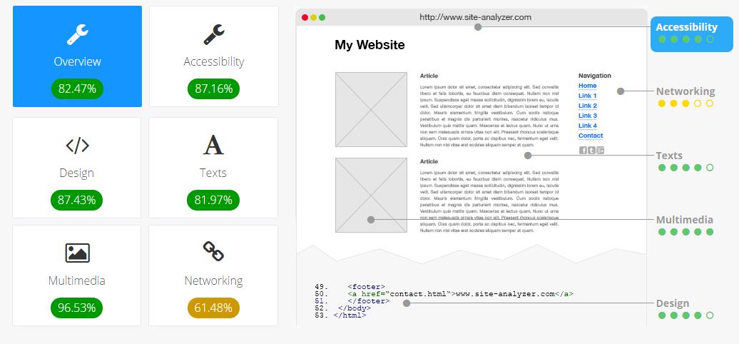 Site seo analyzer blogger seo tools