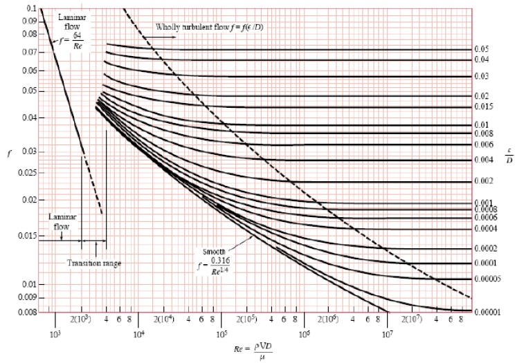 Steam boiler friction factor in pipe flow figure 1 friction factor in pipe flow the moody diagram ccuart Gallery
