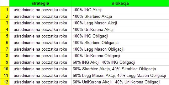 Strategia alokacja na IKE fundusze 2004-2014