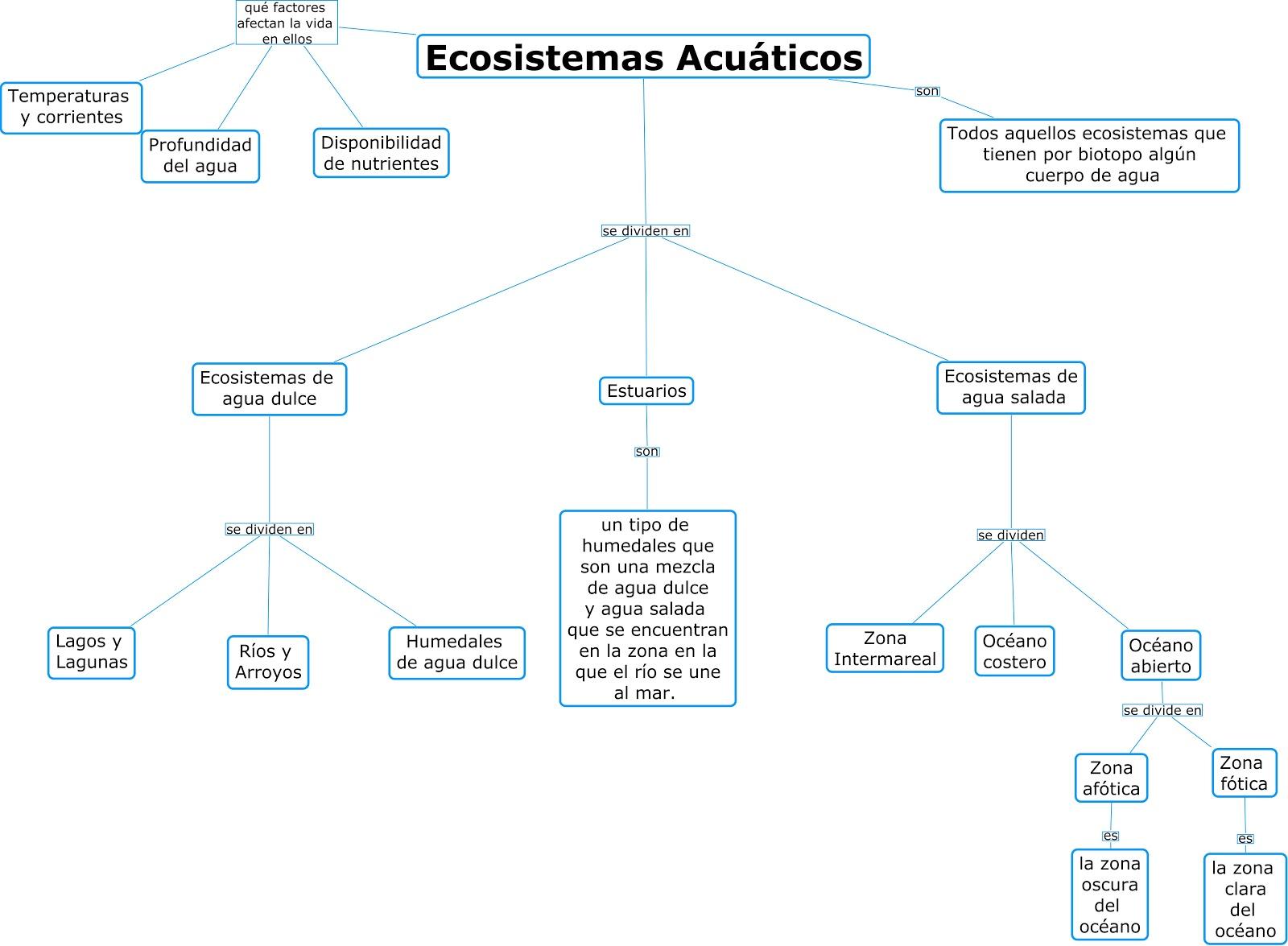 ecosistemas de aguas continentales Dentro de los ecosistemas acuático s se diferencian aquellos que son de agua dulce (ecosistemas acuáticos continentales) como los ríos, lagos, lagunas, arroyos, charcas, etc y los de aguas.