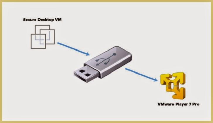 Versi Terbaru VMware Player Versi 7.0.0