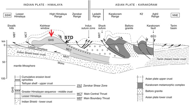 rapid uplift geological framework of the sikkim earthquake  normal fault cross section diagram #48