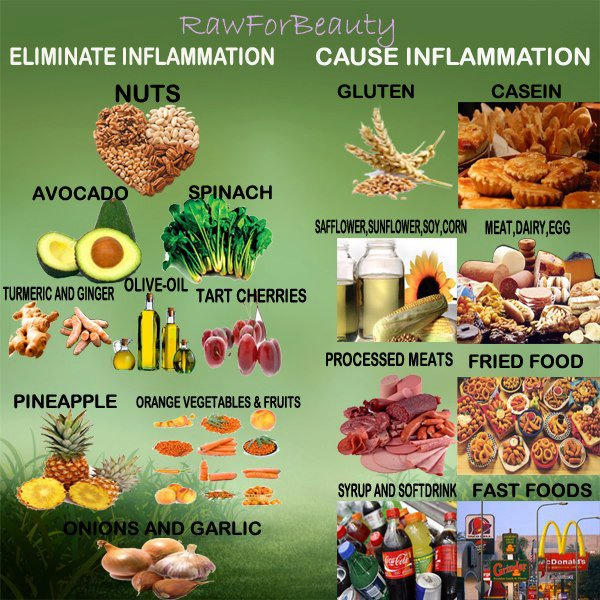 Eating my way to better health anti inflammatory foods