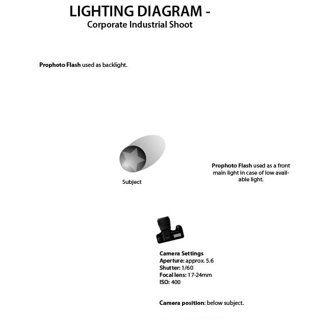 sara cornett photography corporate industrial session lighting rh saracornett blogspot com industrial lighting wiring diagram