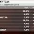 Tecnè l'ultimo sondaggio elettorale per SKY TG24